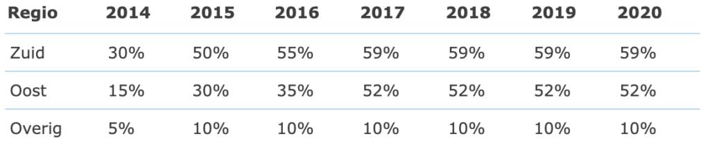 Verwerkingspercentages mest 2020